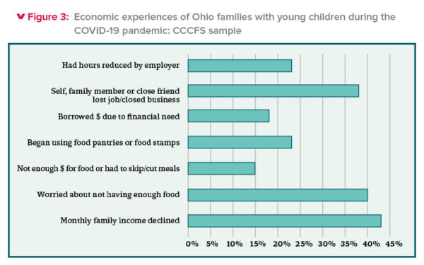Figure 3: Economic experiences of Ohio families with young children during the COVID-19 pandemic: CCCFS sample