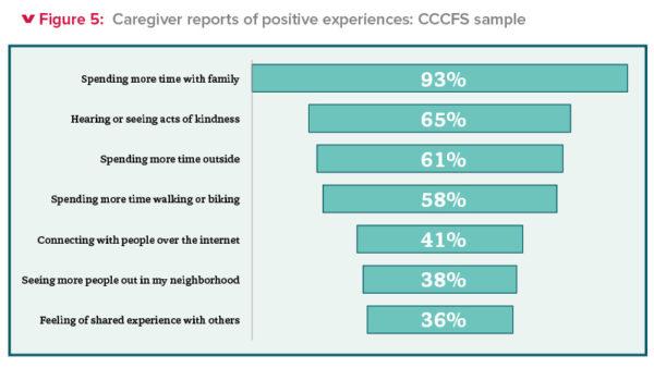 Figure 5: Caregiver reports of positive experiences: CCCFS sample
